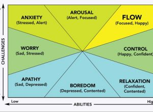 How to be happy? Find Flow