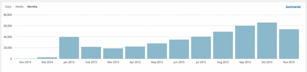 LiveAndDare Growth